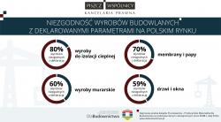 Infografika wyroby budowlane
